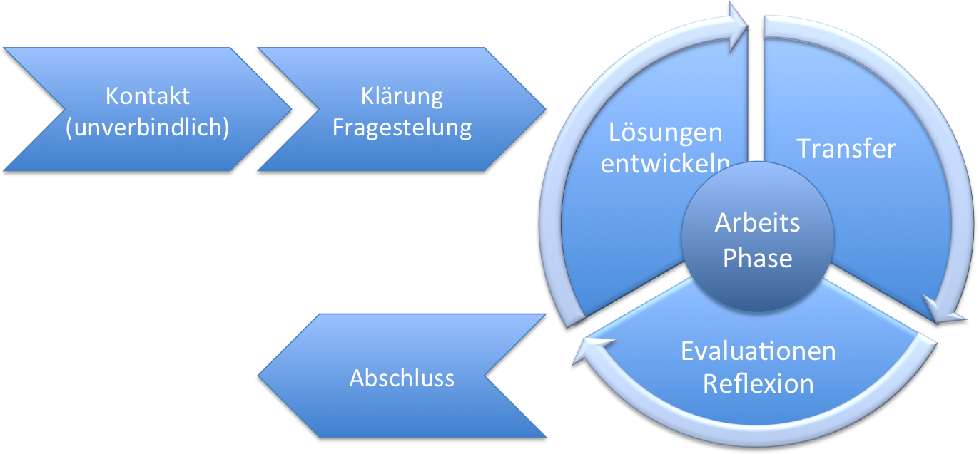 Karrierecoaching Zürich • weiss Entwicklung, Führung, Karriere