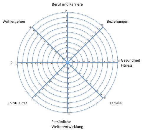 Amazing Leben Rad Arbeitsblatt Festooning - Kindergarten ...